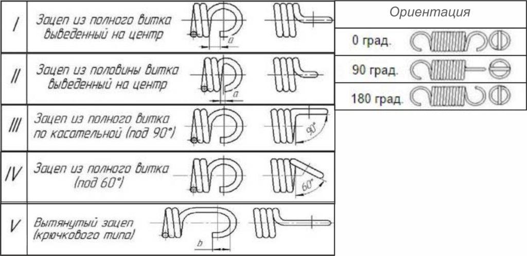 ориентация и тип зацепа пружин растяжения